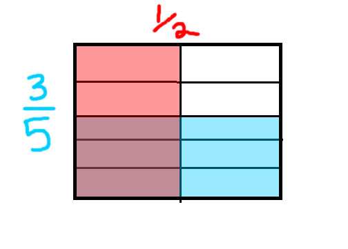 The area model for fractions is similar, where the top side of the box ...