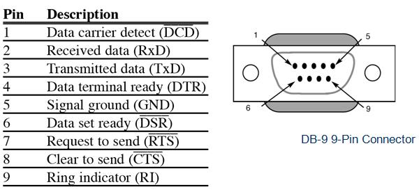 serial communication using lpc2148  arm