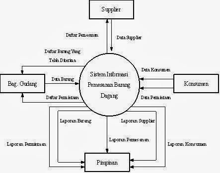Diagram konteks mengenai barang automotive block diagram rekayasa perangkat lunak diagram konteks rh tonyrpl blogspot com ccuart Image collections