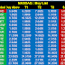 NASDAQ Exchange Buy and Sell recommendation for 12 January