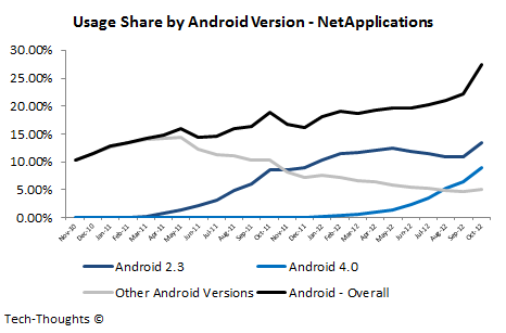Usage Share by Android Version