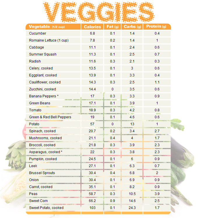 Vegetable chart comparision » Vegetable chart comparing calories, fat