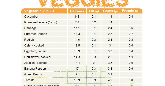 vegetable chart comparing calories  fat  carbs  and