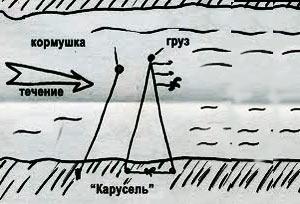 Донная ловля «каруселью»