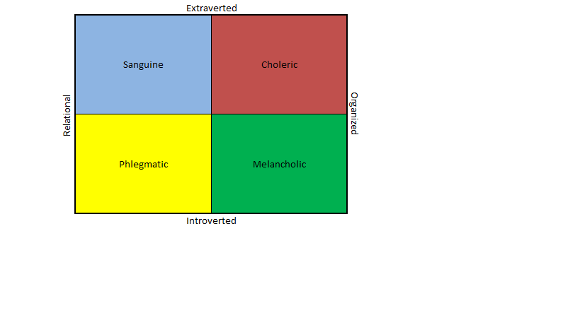 Diagram of how the four personality types interact on the extraversion/introversion and organizational/relational scales