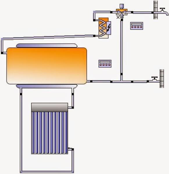 Esquema equipo solar compacto termosifónico.
