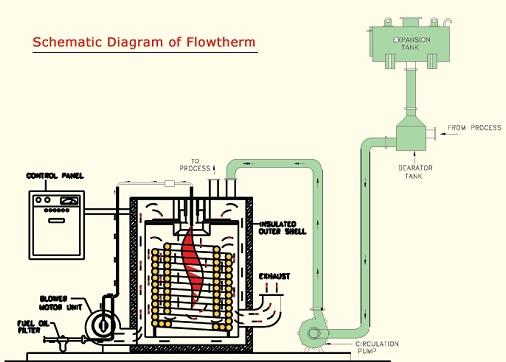 Steam Boiler: Thermic Fluid Heater Boiler