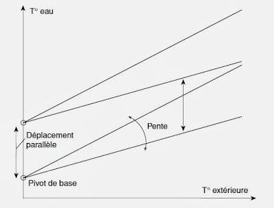 R glage et optimisation d une courbe de chauffe elyotherm - Courbe de chauffe ...
