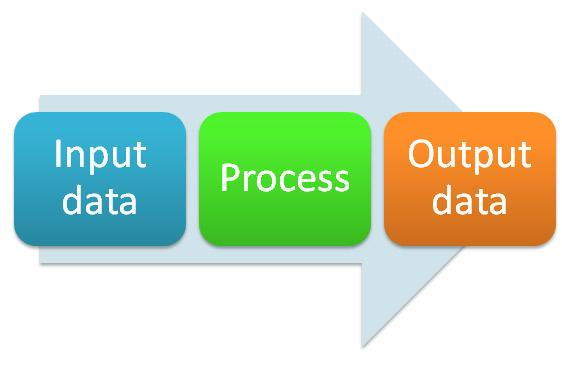 sources of data input and output Adb multi-region input-output database: sources and methods joseph mariasingham, adb the views expressed in this document do not necessarily reflect the views and policies of the adb or its.