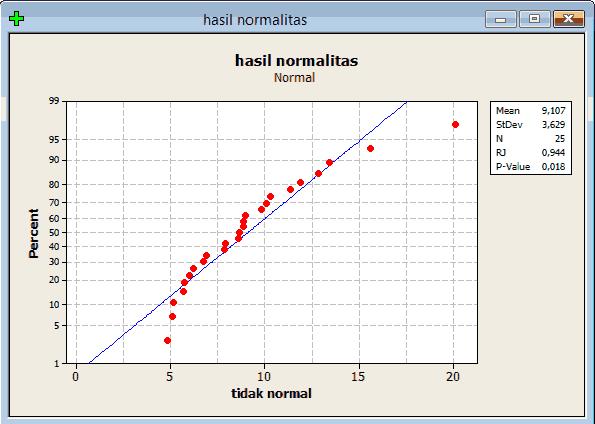 output tidak normal
