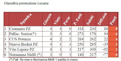 Promozione Lucana 2017/18