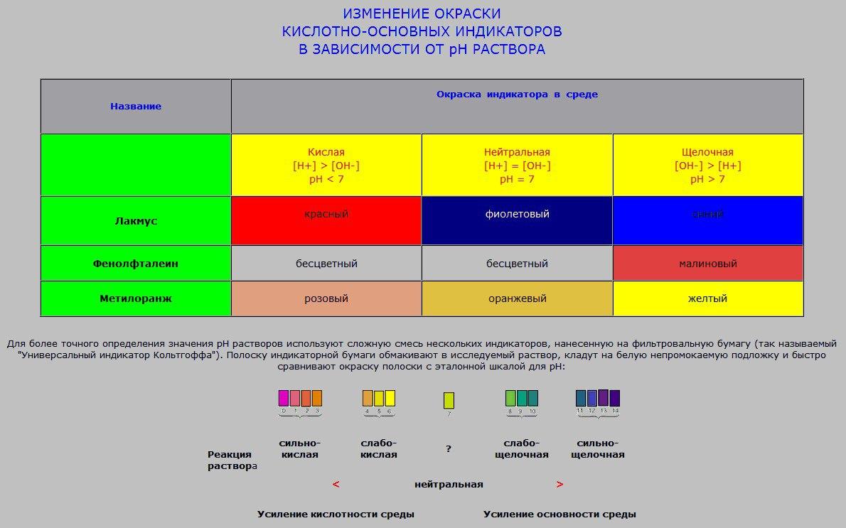 Изменения окраски индикаторов в зависимости от среды