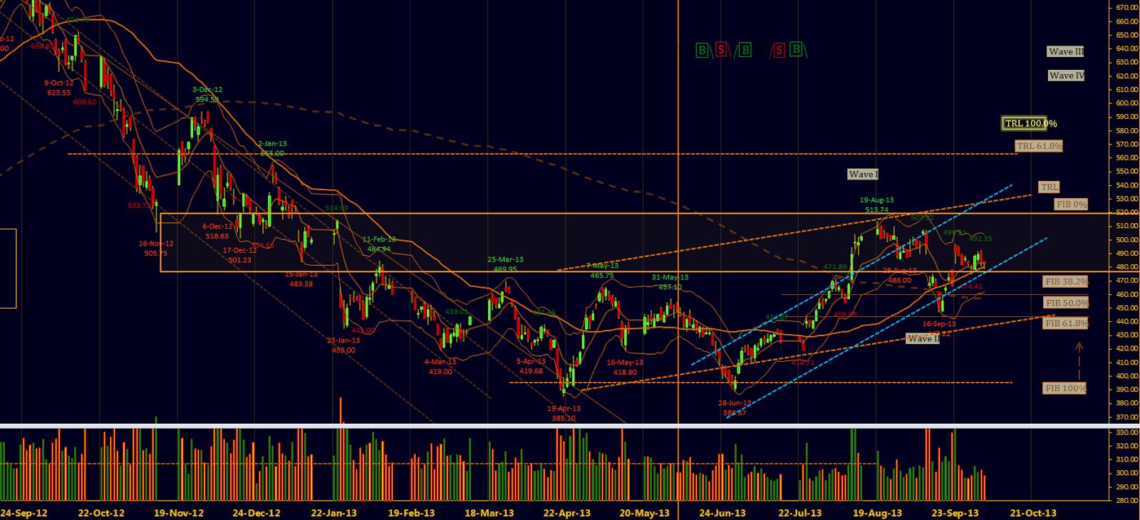 Market Profile analysis – Stock Market Analysis