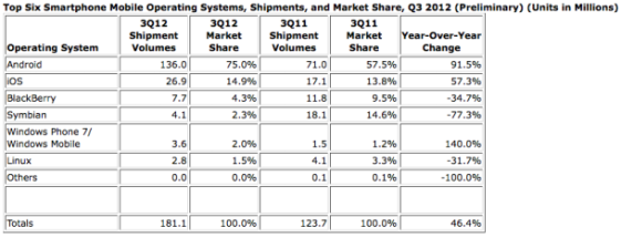 graphic of smartphone OS shipments and market share