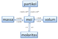 peta konsep mol