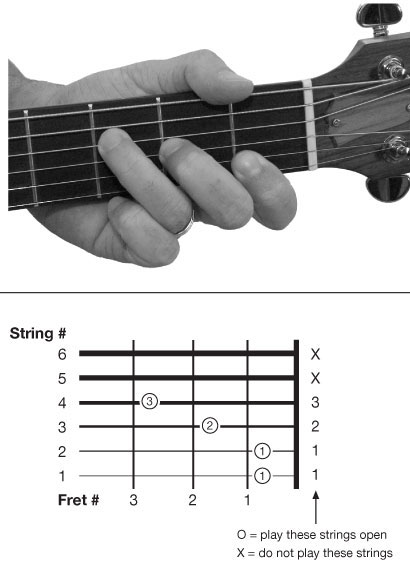 Gen-ed goal...(learning guitar): Among all the f chord is the ...