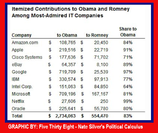 IT Company employees campaign contributions 2012