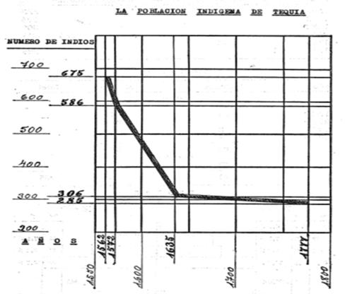 San José deMiranda – 105 años de historia. Tequia. La Primera Encomienda 1500 -1840 –VII Parte. Censo de población encomienda de Tequia