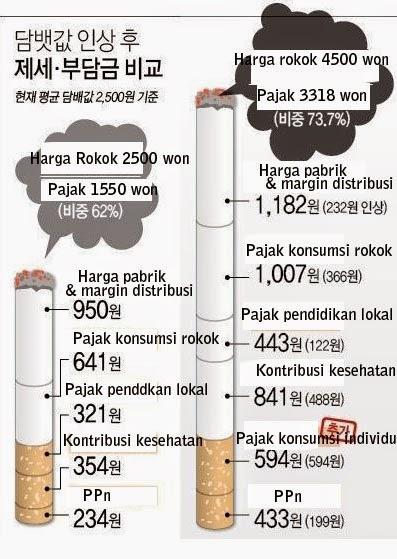 70% dari harga rokok di Korea adalah pajak