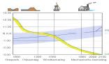 Fig. 4. Schematische voorstelling van de voortschrijdende bodemdaling (geel) en stijgende zeespiegel (blauw) door de eeuwen. Bron: Een Deltavisie voor Hollands Noorderkwartier: Basis voor gezamenlijke ontwikkeling. pag. 9