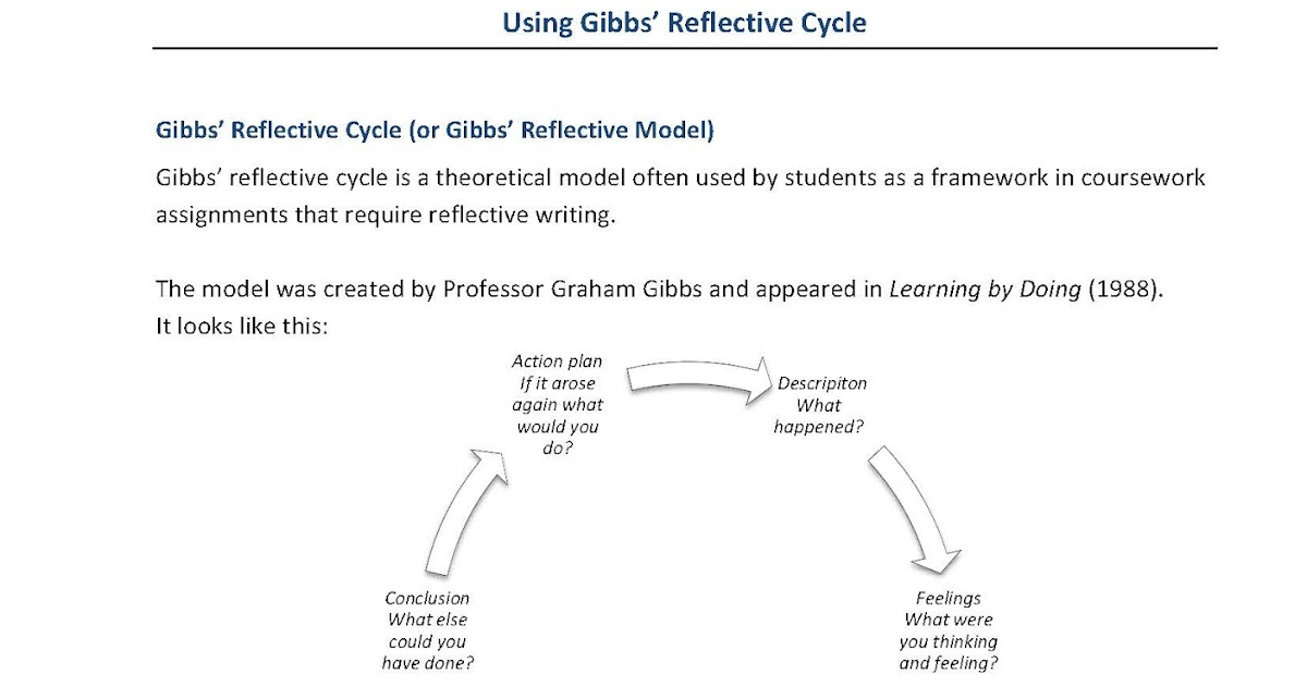 using gibbs reflective cycle in coursework Reflective practice gibbs essay about myself using gibbs' reflective cycle create a reflective, report by both myself and staff from itu as, practice by using the model proposed by gibbs find this pin and more on liderazgo y profesionalismo by katie brickman.
