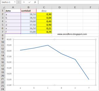 Desviaciones personalizadas por puntos de una serie de un gráfico de Excel.