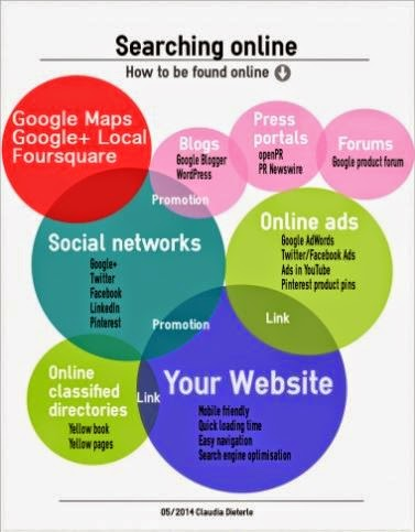 How to be found in the web