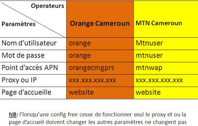 configuration internet gratuit orange cameroun MTN
