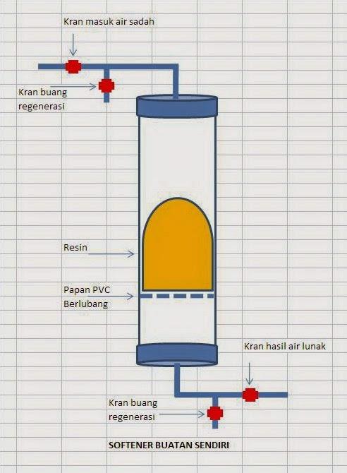 cara membuat softener sendiri