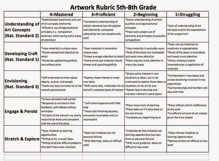 7th grade research paper rubric Wvde instructional writing rubics 6th grade narrative instructional writing rubric 7th grade argumentative instructional writing rubric.
