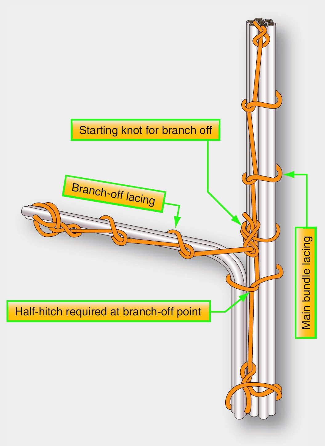 Lacing+a+branch+off aircraft systems lacing and tying wire bundles wire harness lacing knots at n-0.co
