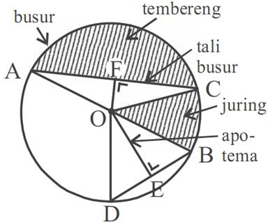 ekayuliant math: Unsur-unsur Lingkaran