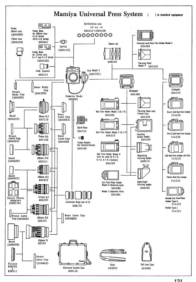 Mamiya System