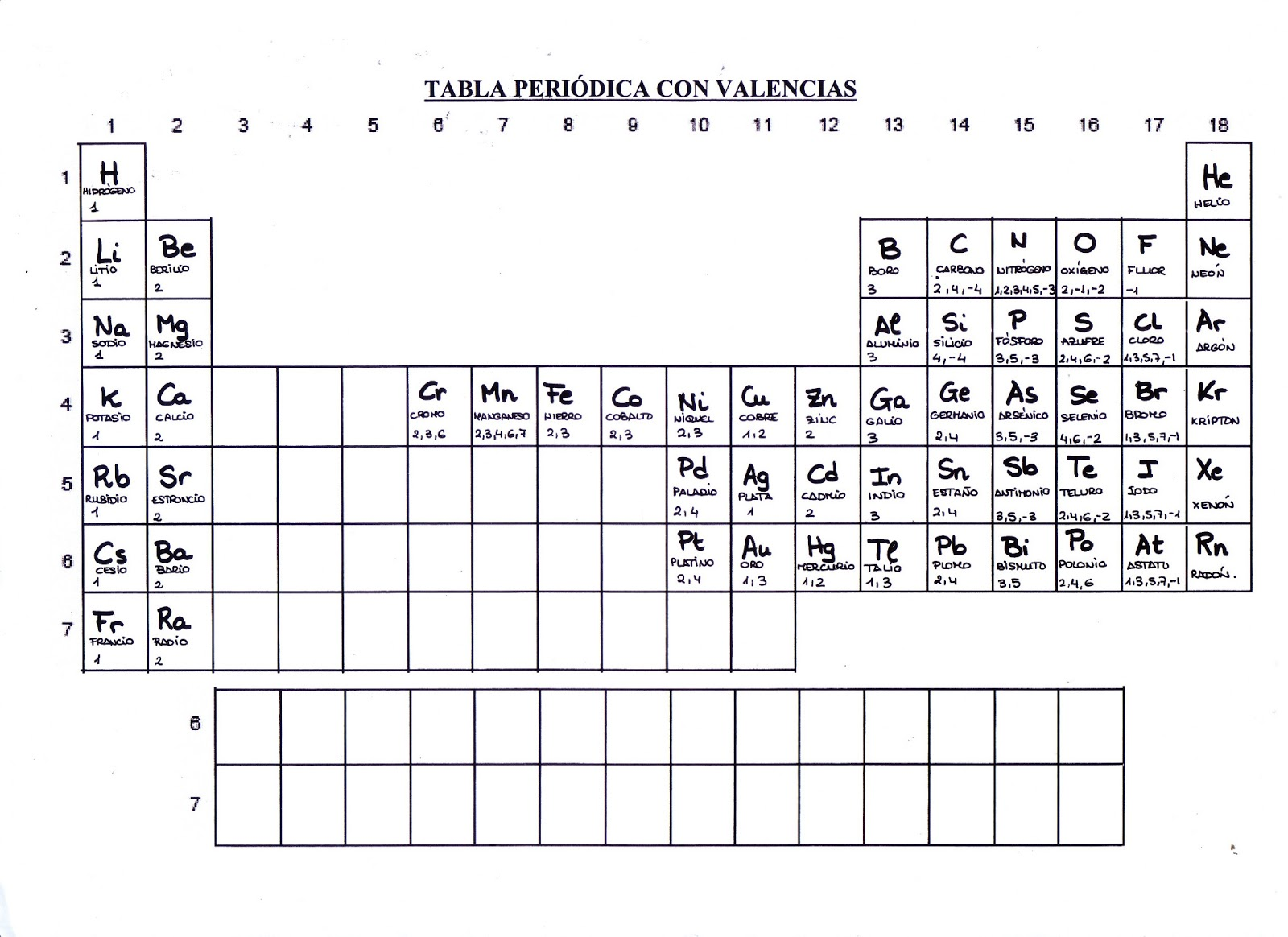 tabla periodica con valencias tabla peridica de los
