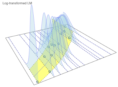 Visualising the predictive distribution of a log-transformed linear model