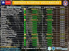 Estado de alertas volcánicas de la región