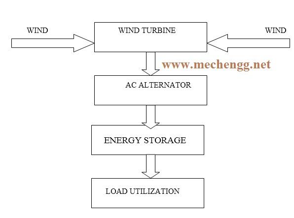 Vertical Wind Turbine Mechanical Projec
