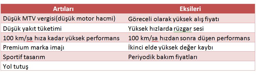 Otokol k g z nden yeni volvo s60 1 6 dizel powershift for Ti 85 table of values