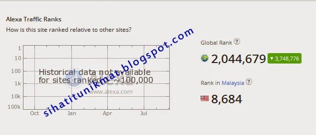 ranking blog di alexa