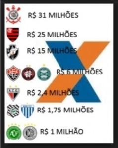 Patrocínio da Caixa Econômica Federal aos clubes de futebol