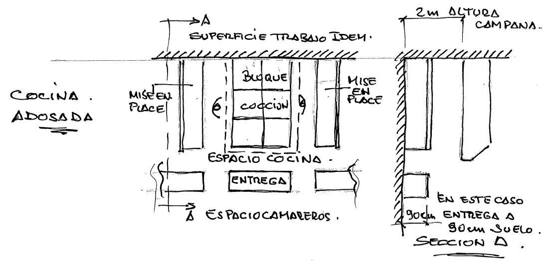 Dise o de cocinas industriales enero 2012 for Planos de cocinas para restaurantes