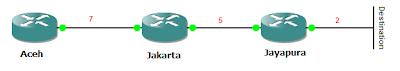 topologi EIGRP
