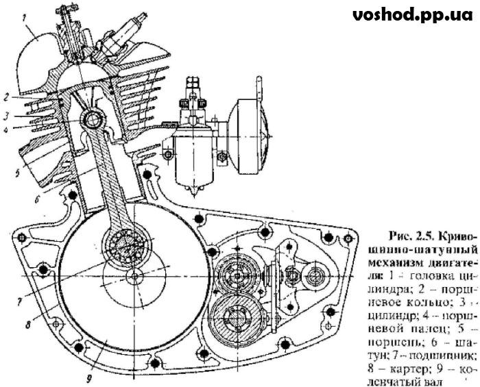 инструкция мотоцикла восход 2 - фото 2