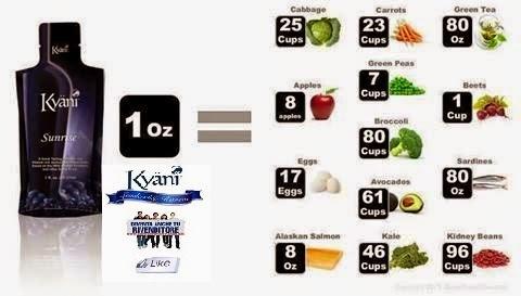Quanti cè un avocado a perdita di peso