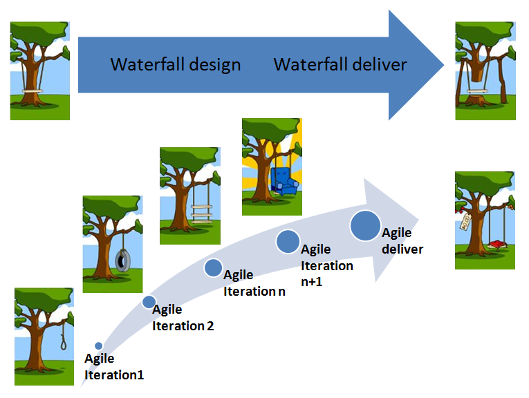 Scrum basics agile overview for Waterfall it project management