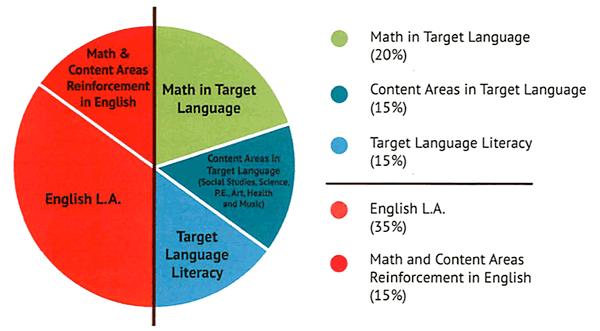 Bridger 2nd Grade Dual Language Immersion: Daily Schedule