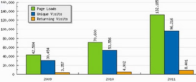 Blog visits per year