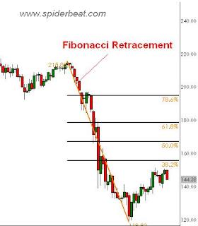 Cara Trading reversal menggunakan fibbonacci retracement