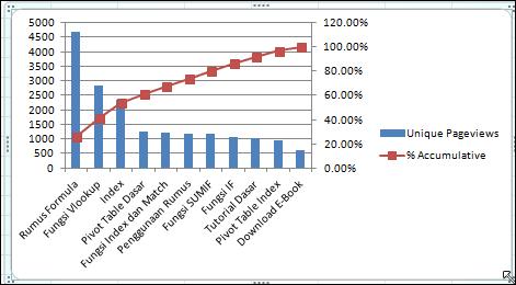 Jago excel membuat pareto chart dengan excel 2007 format 2 axis pareto chart kita sudah jadi hasil akhirnya tampak seperti gambar berikut ccuart Choice Image