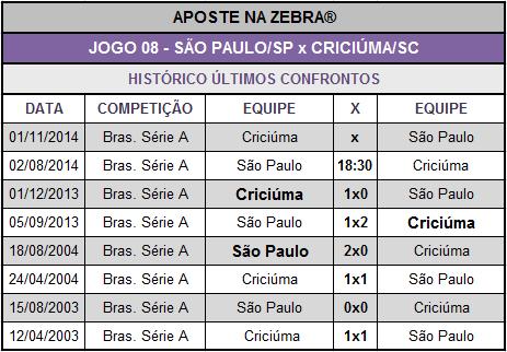 LOTECA 614 - JOGO 08 - SÃO PAULO x CRICIÚMA